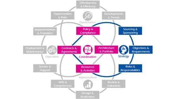 Diagram of IT4B strategy capabilities