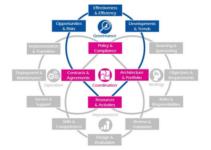 Diagram of the IT4B operating model