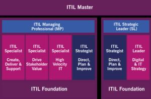 The ITIL 4 certification scheme